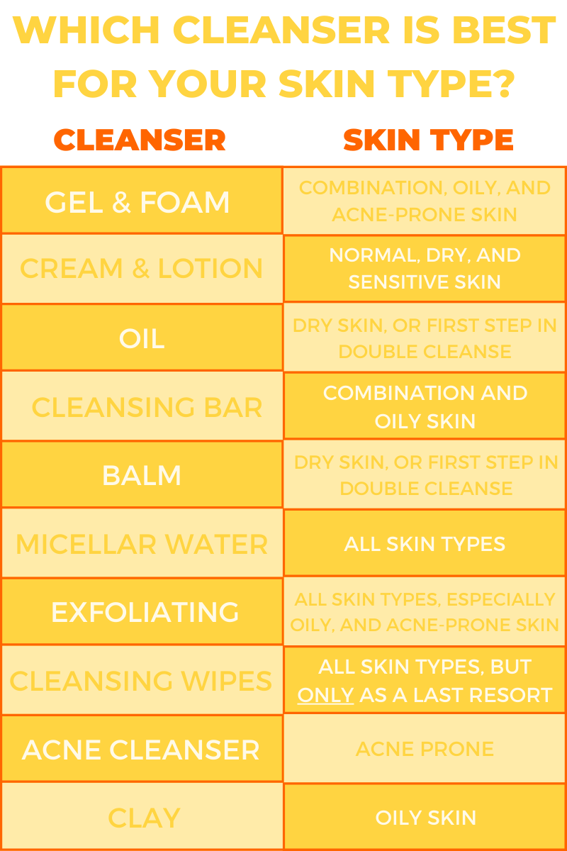 what cleanser type to use for your skin type