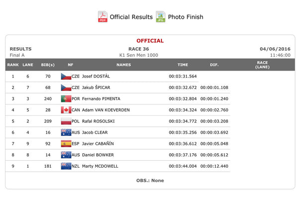 Mens A Final K1 1000m results table