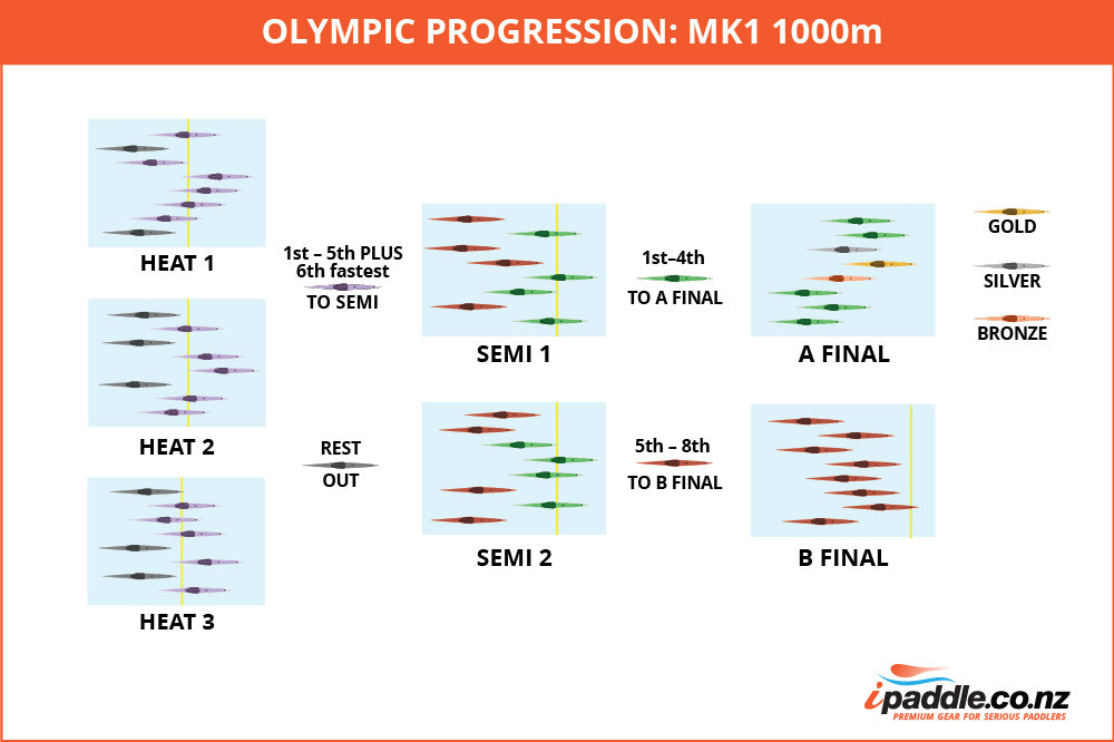 Progression Chart for the Mens K1 1000m Race (22 athletes)