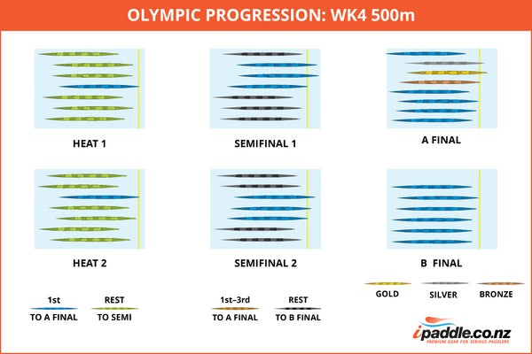 WK1 500m progression diagram