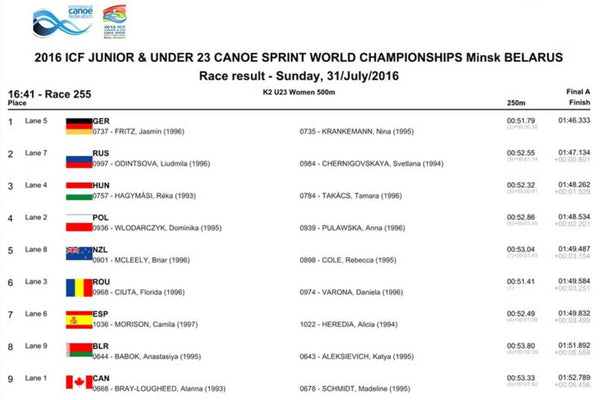 Results table from the U23 WK2 500m A Final at the ICF Sprint Junior World Champs