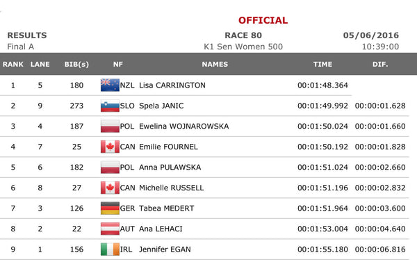 K1 500m A Final Results Table Montemor