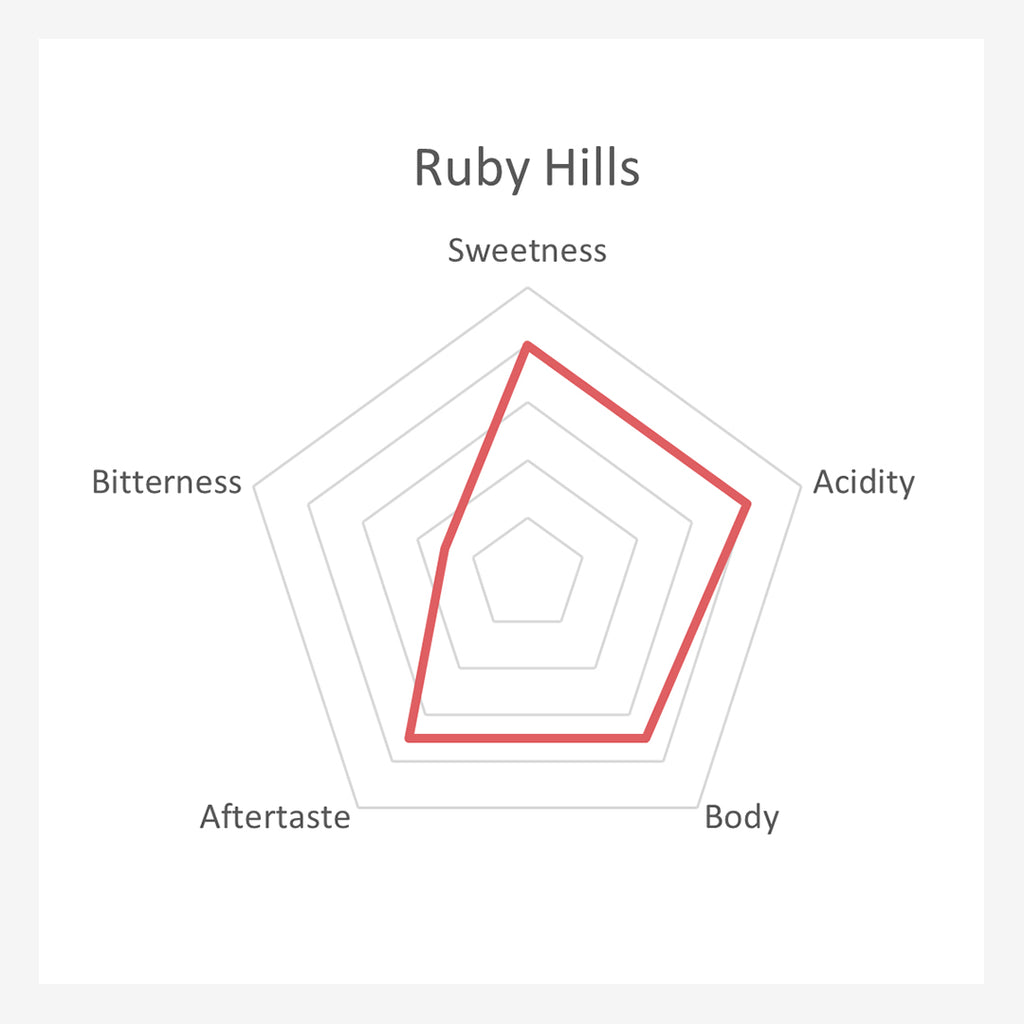 Ruby Hills Coffee Beans