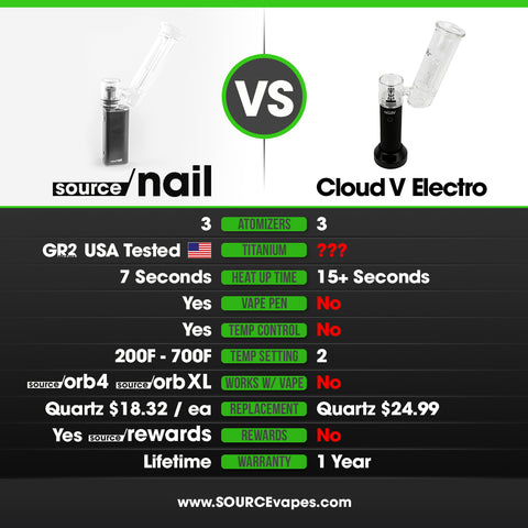 Best Portable eNail Review Comparison SOURCE nail Portable eNail and Vape Pen with Cloud V Electro Portable eNail