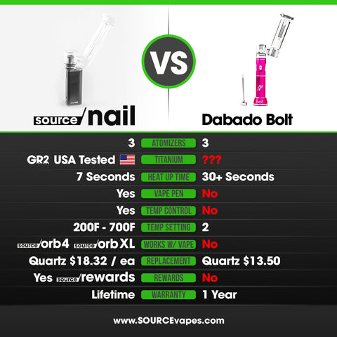 Dabado Bolt Portable eNail Review Comparison SOURCE nail eRig