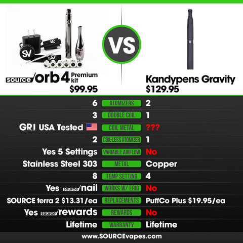 Kandypens Gravity Coil-less and Quartz Vape Pen Review comparison with SOURCE orb 4