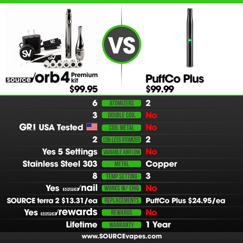 Puffco Plus Vape Pen Review Comparison SOURCE orb 4 Coil-less Wax Pen