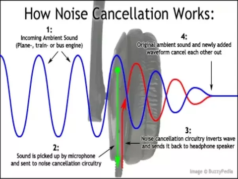 Infographic on how noise cancelling headphones work