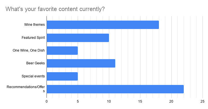 What's your favorite content currently?