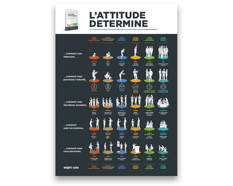Poster PDF FR: L'ATTITUDE DETERMINE (Download)