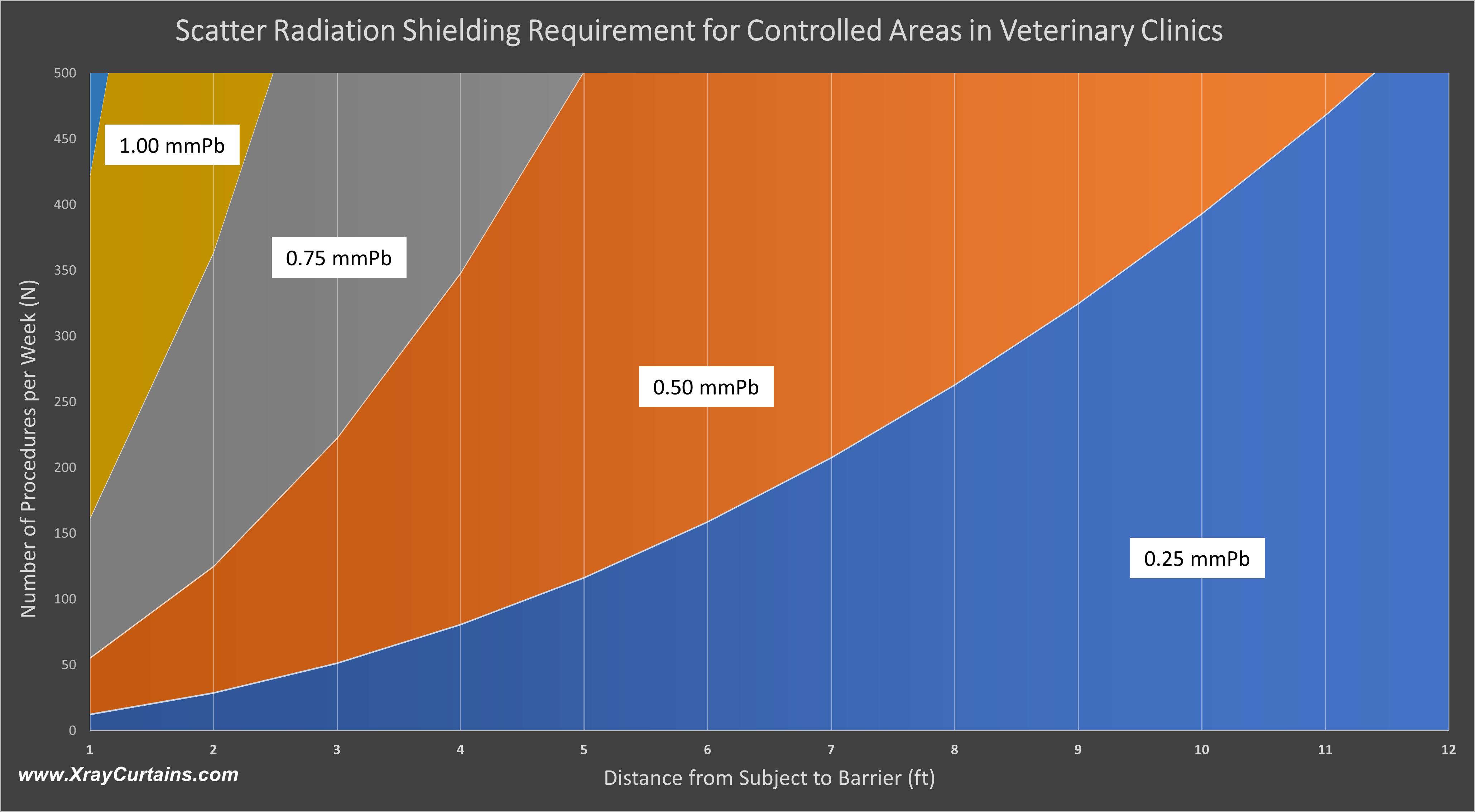 Scatter Radiation Shielding Requirement for Controlled Areas in Veterinary Clinics