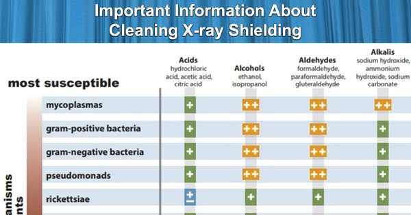 Important Information About Cleaning X-ray Shielding