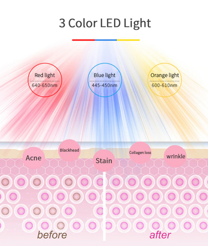 Three light red, orange and blue LED Face Therapy Mask benefits