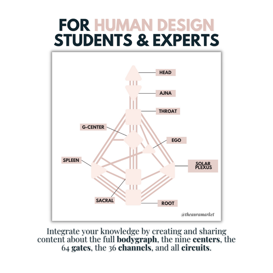 DIGITAL: Human Design Canva Templates Bundle