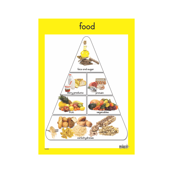 Theme - Food - A3 Single Chart