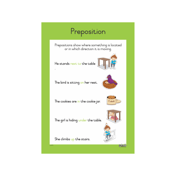 Wall Chart - Prepositions - A2