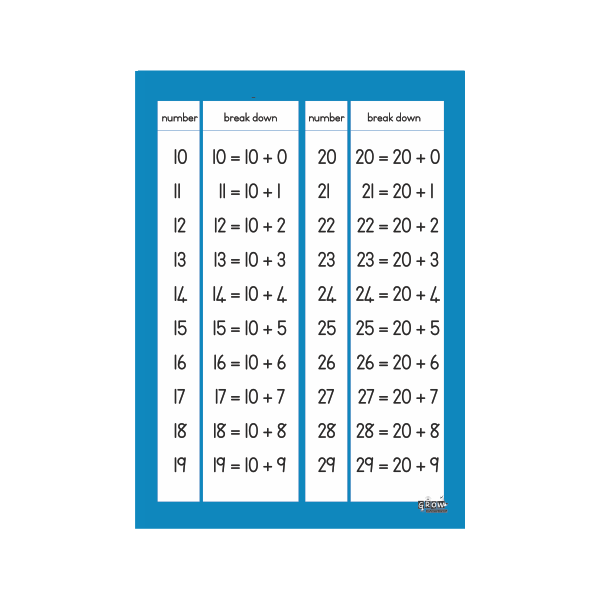 Wall Chart Breaking down Numbers - A2