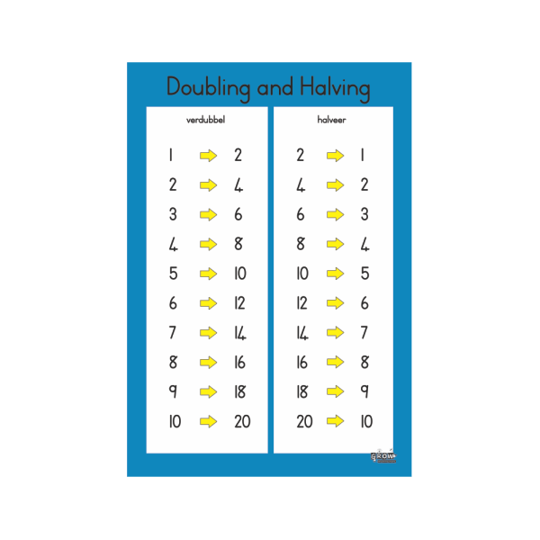 Wall Chart Doubling & Halving - A2