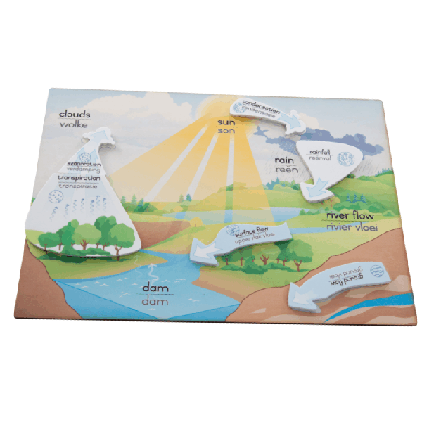 Water Cycle Communication Board