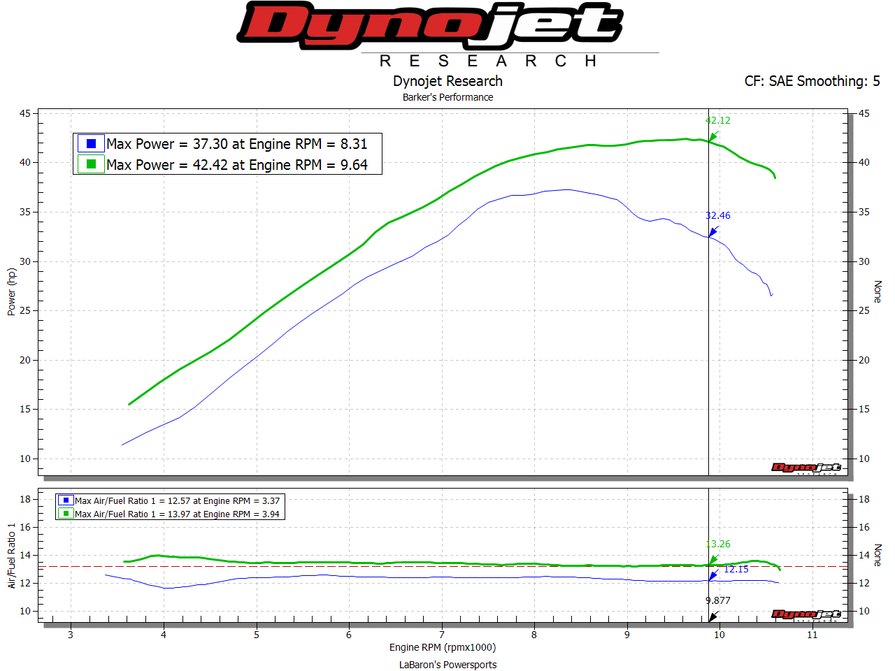 Yamaha Yfz 450r Full Single Exhaust System For Efi Models Barkers Wiring Diagram Power Commander V Fuel Controller Mapped Ehs Intake Vs Stock Dyno