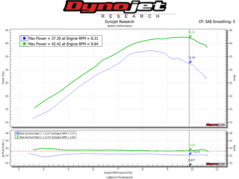Barker's Exhaust, Power Commander V Fuel Controller Mapped, EHS Intake vs Stock Dyno for YFZ450R