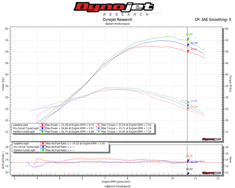 Barkers Performance KTM 450 sxf dyno chart