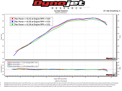 Barker's Exhaust with Stock Intake vs FCI vs EHS Intake Dyno Chart
