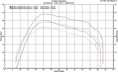 Grizzly 700 Slip On Dyno Chart
