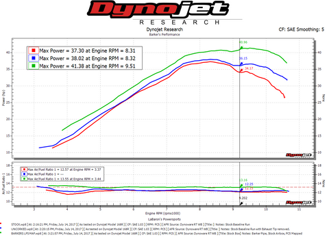 Stock vs Uncorked vs Barker's Single Tuned for YFZ450 Dyno Chart