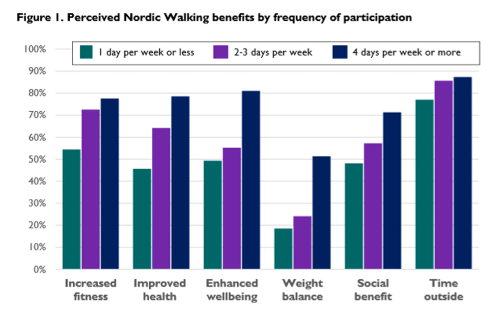 Perceived benefits of Nordic Walking