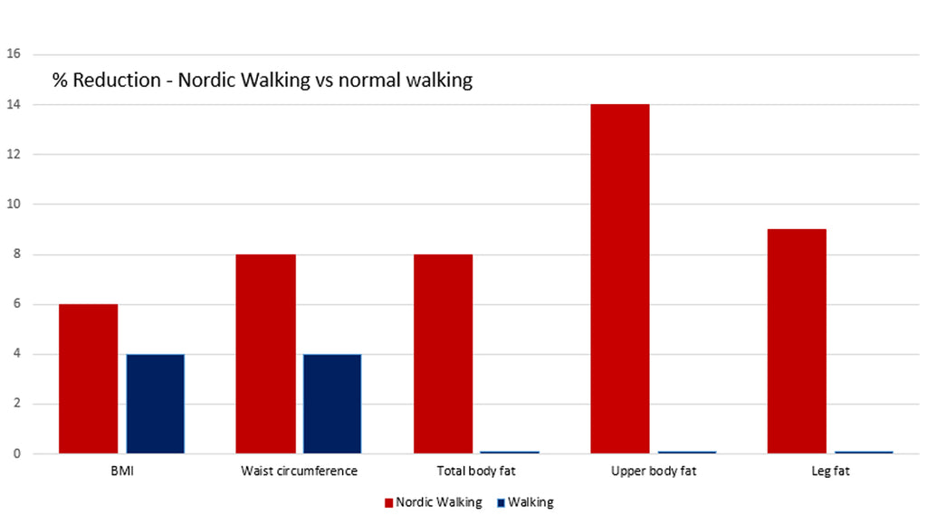 Nordic Walking and weight loss