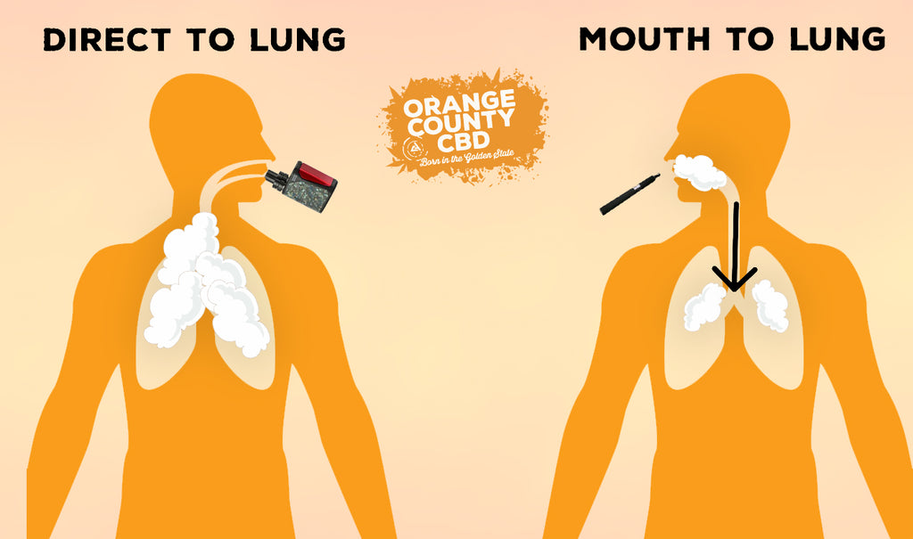 Infographic explaining the difference between mouth to lung vaping and direct to lung.