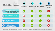 Load image into Gallery viewer, Blanket Safe Horse Blanket Wash and Waterproofing Comparison Chart