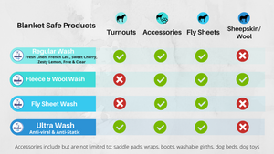 Blanket Safe Horse Blanket Wash and Waterproofing Comparison Chart