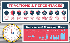 Fractions, Percentages, Analog Clock, and Liquid Measurements - Remote Learning