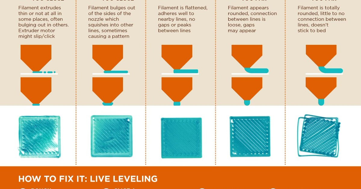 leveling position