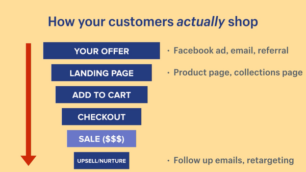 Shopify Marketing 101