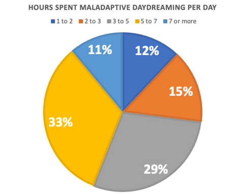 Maladaptive Daydreaming Hours Per Day
