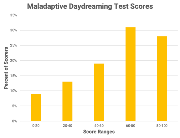 Maladaptive Daydreaming Test Results