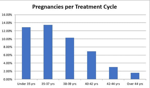 Frozen Embryonic Transfer Success Rates in the UK