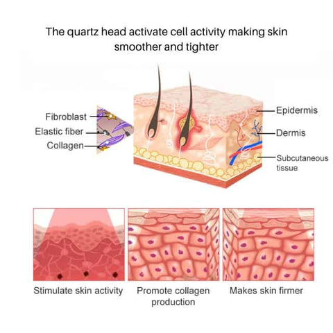 The quartz head activate cell activity making skin smoother and tighter
