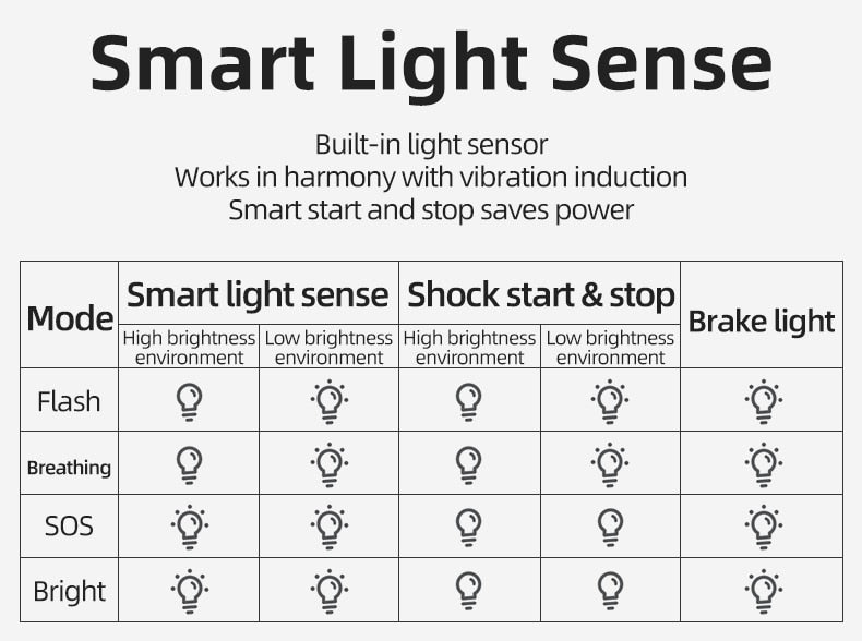 Bicycle Smart Auto Brake Sensing Light - Single Athletics