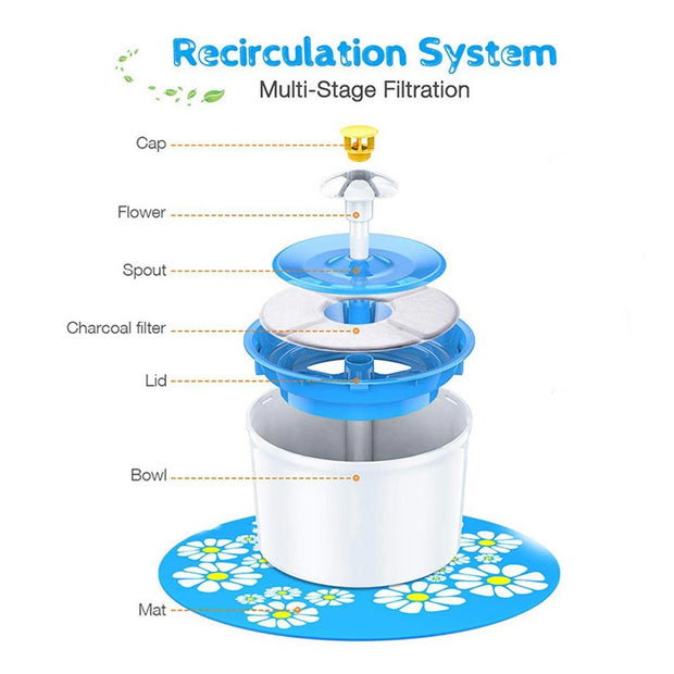 Triple Filters Water Dispenser - Chewy Dog Treats LLC