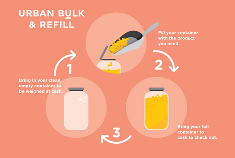 graphic of refilling a container
