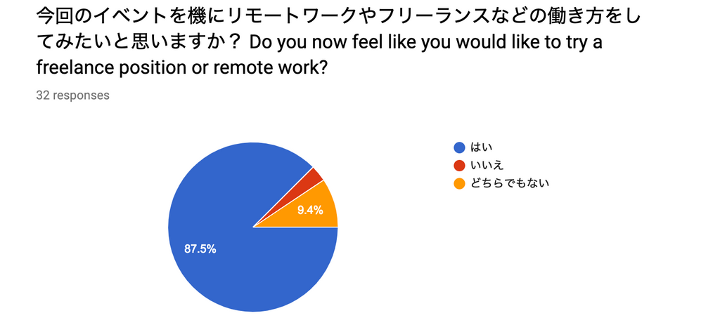 Post-event survey