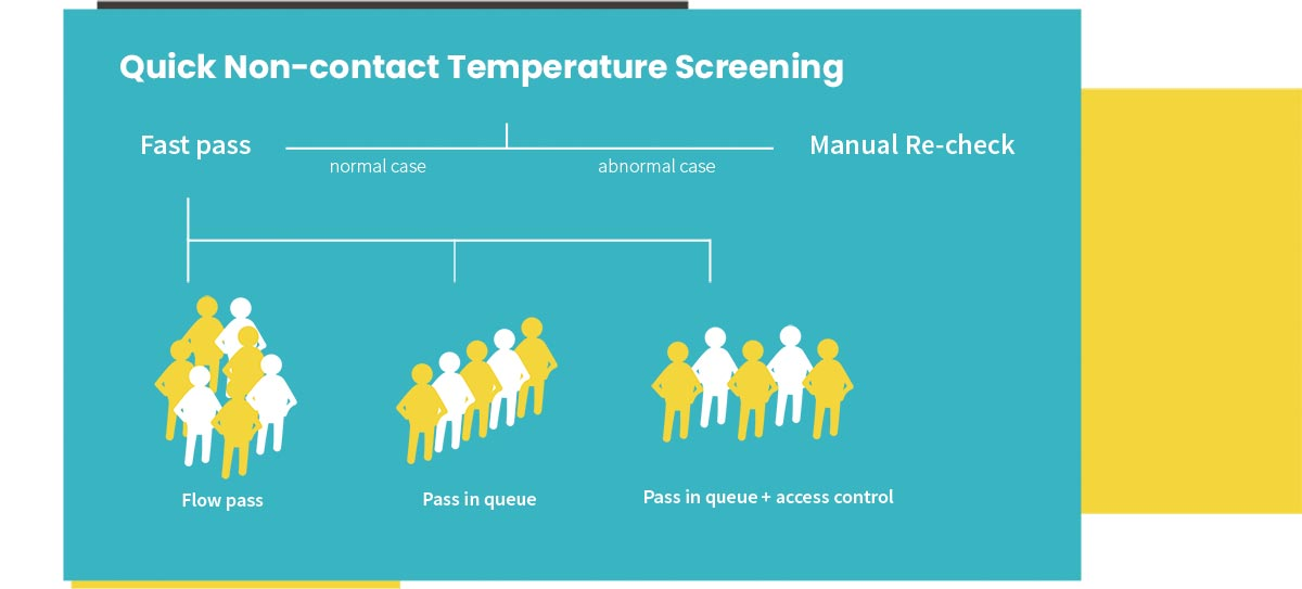 QUICK NON-CONTACT TEMPERATURE SCREENING