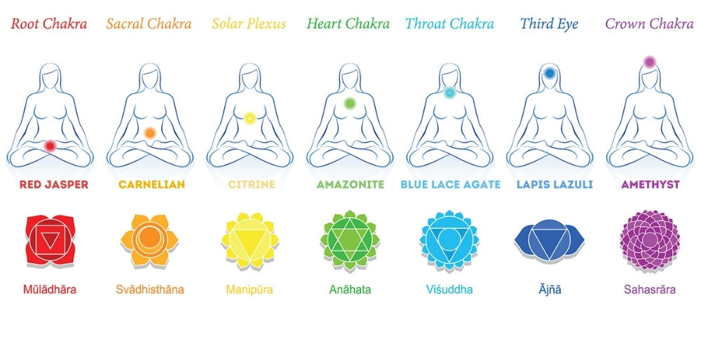 Diagram of the 7 Chakras with their corresponding gemstones and energy points on the body