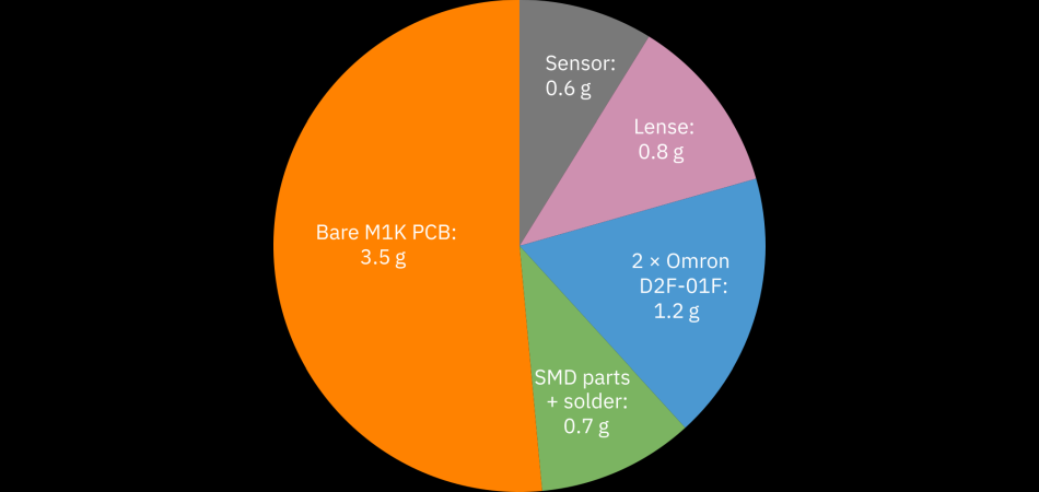The Zaunkoenig M1K PCB weighs 6.8 grams. This pie chart shows much the individual parts of the M1K PCB contribute to this weight.