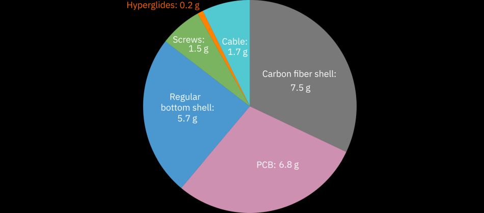 A Zaunkoenig M1K weighs 23 grams. This pie chart shows how much the individual components of the M1K contribute to that weight.