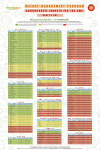 Carbohydrate Counter Chart Downloadable (Soft copy)